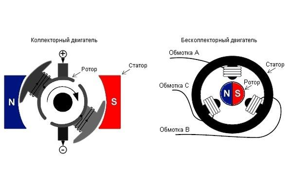 Схема, показывающая различия между коллекторным и бесколлекторным двигателем