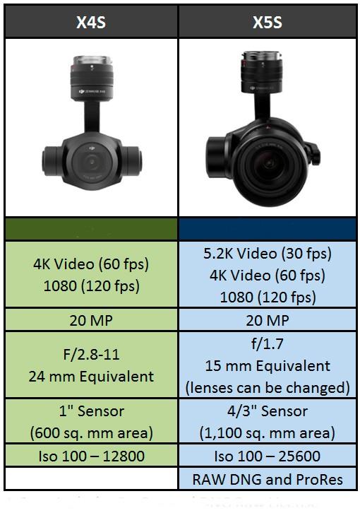 Сравнение основных параметров камер X4S и X5S