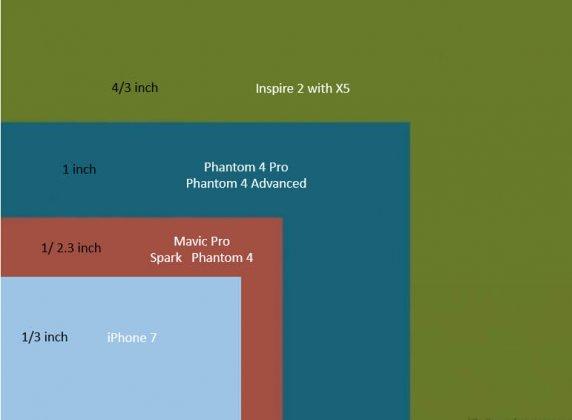 Сравнение размеров матриц разных моделей дронов DJI и мобильных устройств
