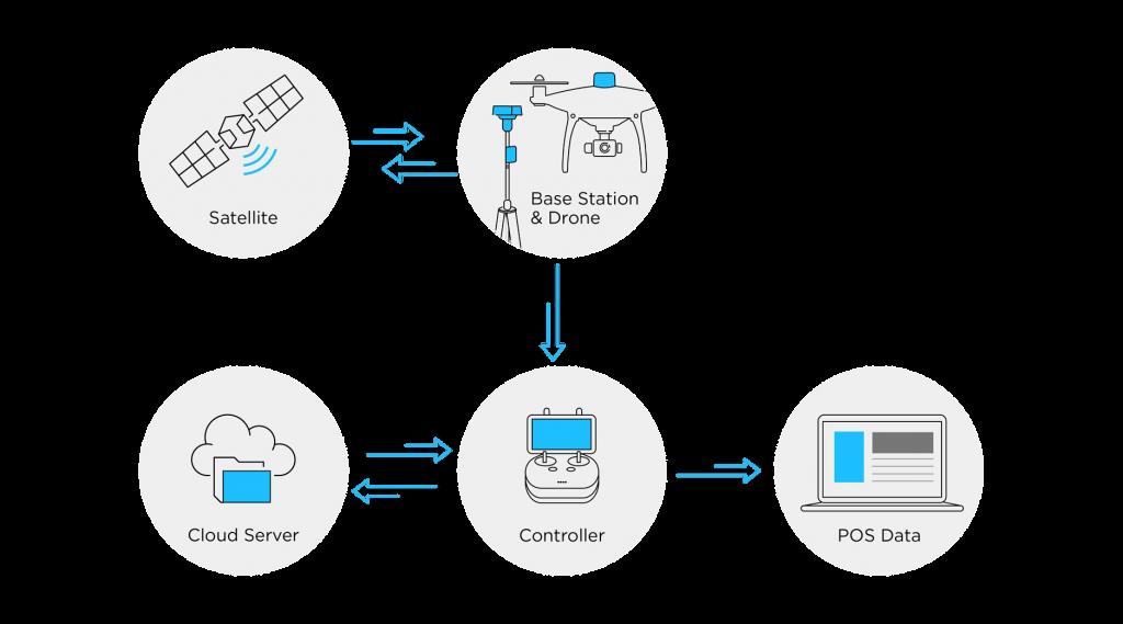 Схема использования технологий PPK, включая технологию на основе облачного сервиса.