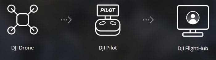 Передача данных из приложения DJI Pilot в сервис DJI FlightHub