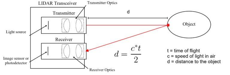 Схема работы и уравнение для вычисления времени работы LIDAR