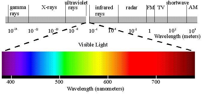 Схема спектра электромагнитного излучения