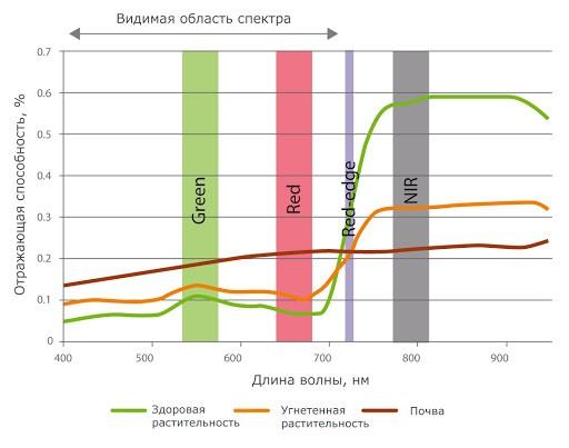 Диаграмма, показывающая оценку здоровья урожая в мультиспектральной камере