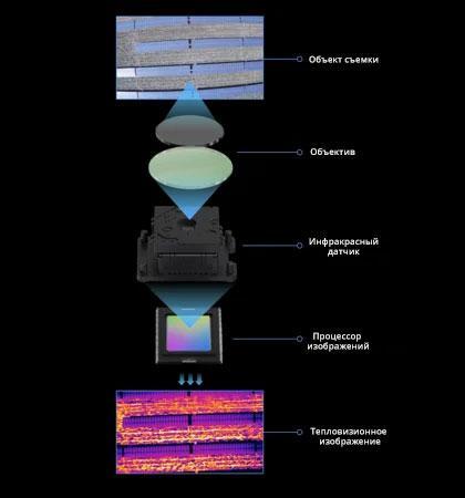 Наглядная схема работы тепловизионной камеры