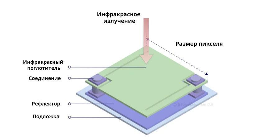 Принцип работы тепловизионного датчика